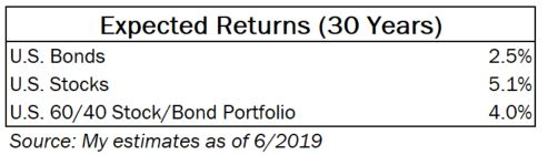 U.S. 60/40 stocks/bonds portfolio expected returns