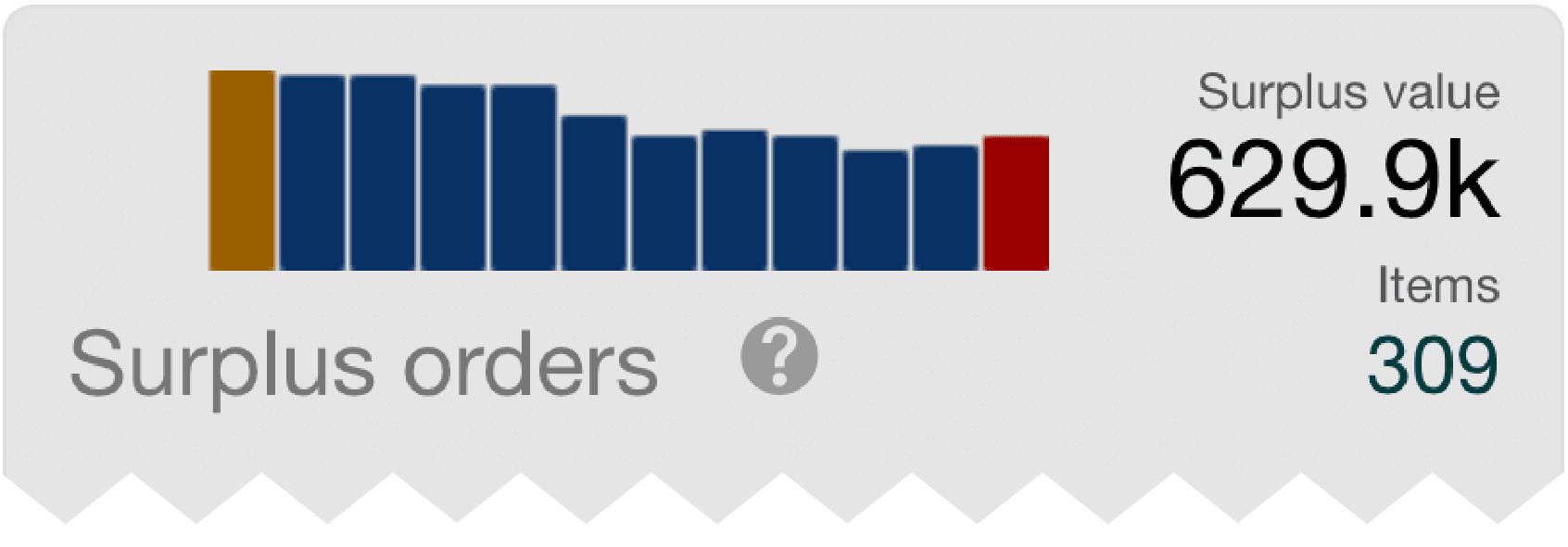dashboard_surplus_orders-01.png