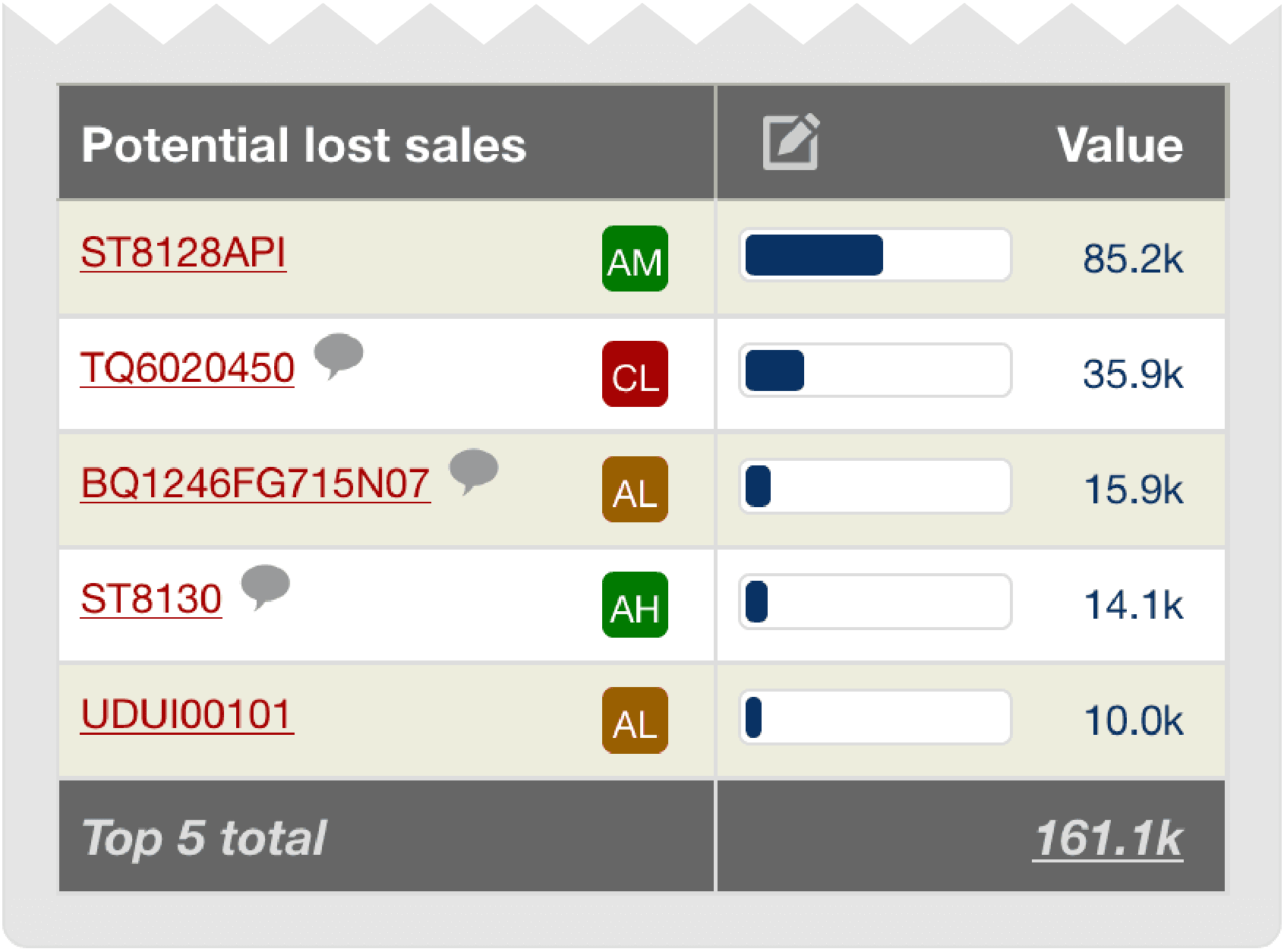 dashboard_potential_stock_outs-02.png