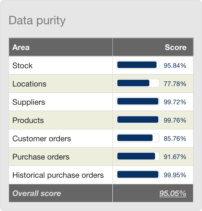 dashboard_data_purity.png