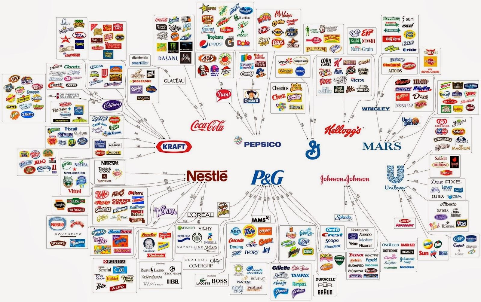 http://uk.businessinsider.com/10-companies-control-food-industry-2017-3/?r=AU&IR=T