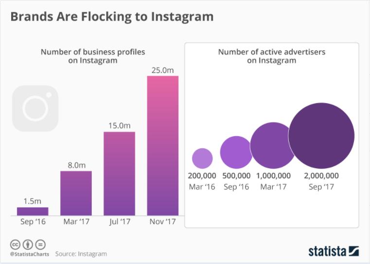 Brands loving Instagram