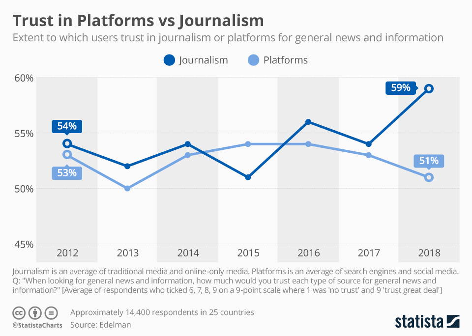chartoftheday_12836_users_trust_in_journalism_or_platforms_for_general_news_and_information_n.jpg