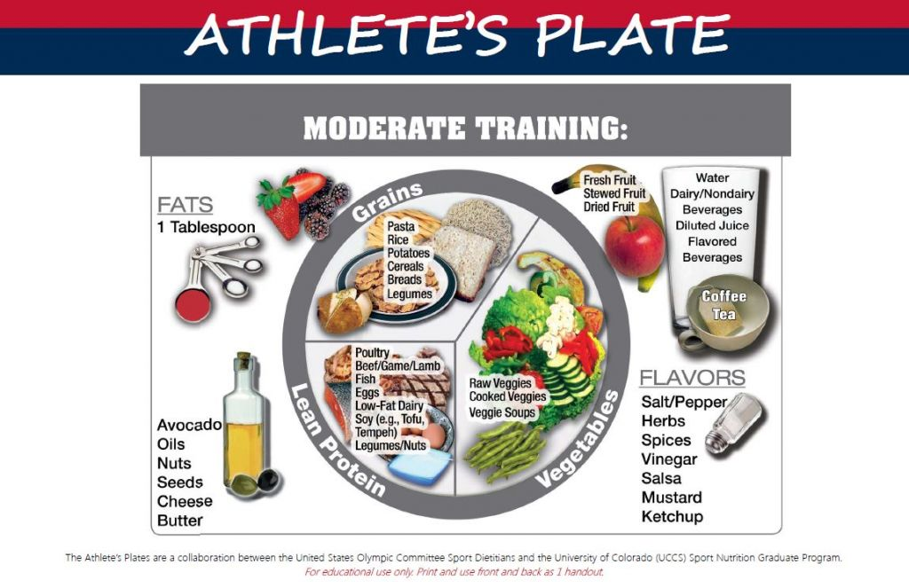 As training intensity and duration increases, so do your needs for carbohydrates. You'll notice that the fruit has been moved to the side of the plate to make room for the extra grains needed at mealtime.