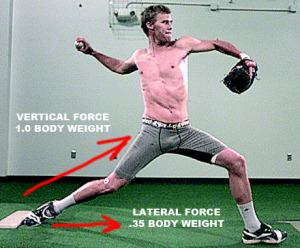 An efficient push off of the rubber for pitchers significantly increases ball velocity.