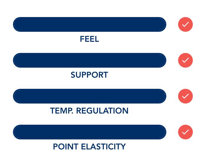Helix Sleep Mattress Features