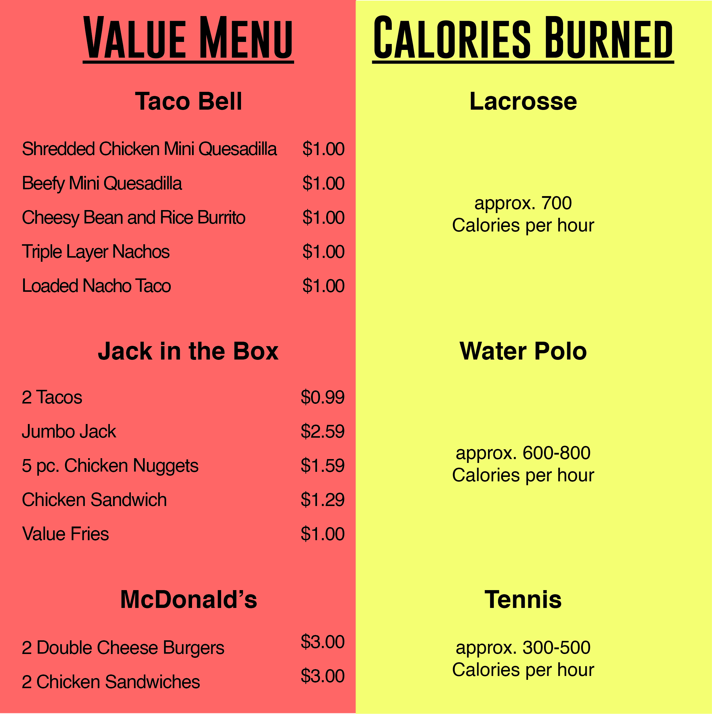 This graph above shows how much a budget of four dollars can buy a person. Calories count sources include   livestrong.com, healthfully,com, and livehealthy.com