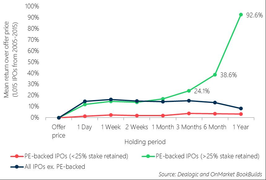 IPO-PE-Equity-Focus