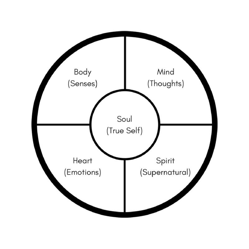 Soul Body Mind Heart Spirit.png