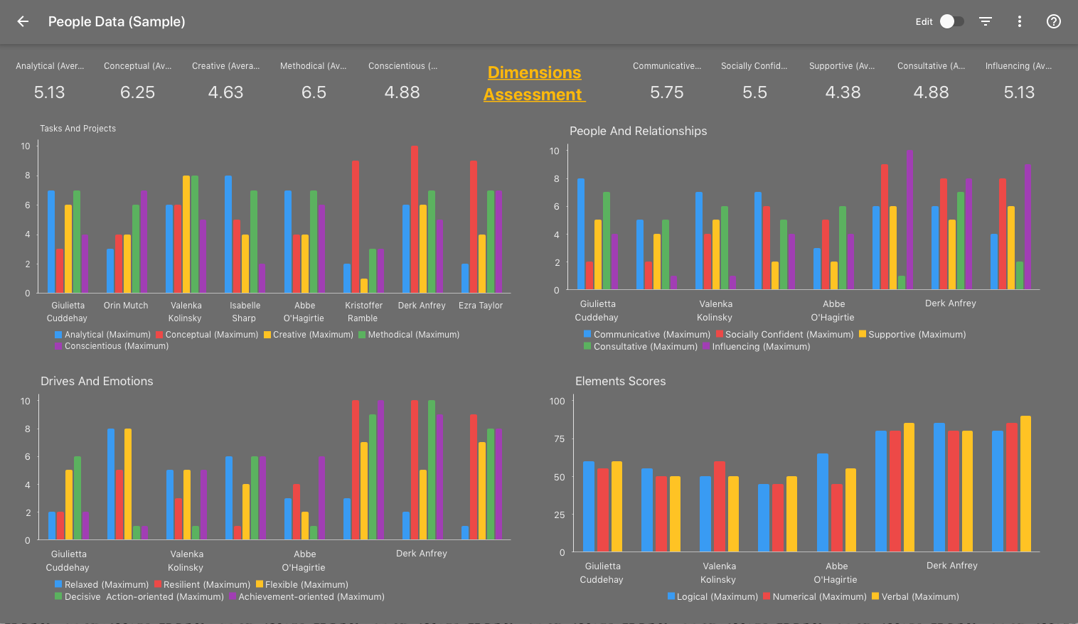 Intuitive Dashboards - This dashboard shows the Dimensions personality assessment data which can be filtered using any combinations of demographic filters to view only the data your need and discover hidden insights.