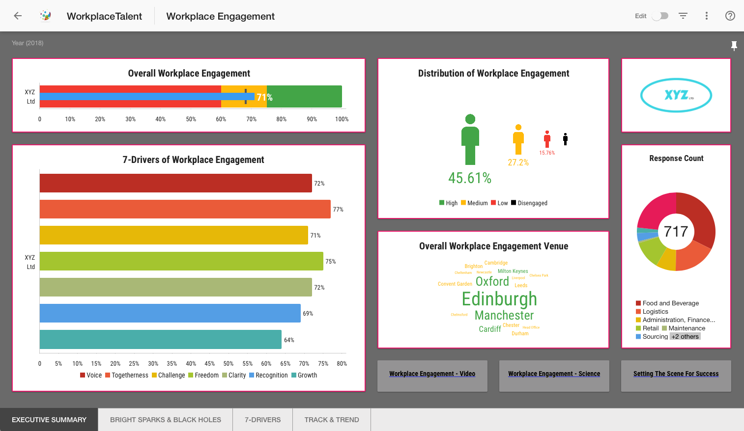 Custom Branded Reporting - Here is an example of custom branded survey reporting dashboard created for one of our clients.