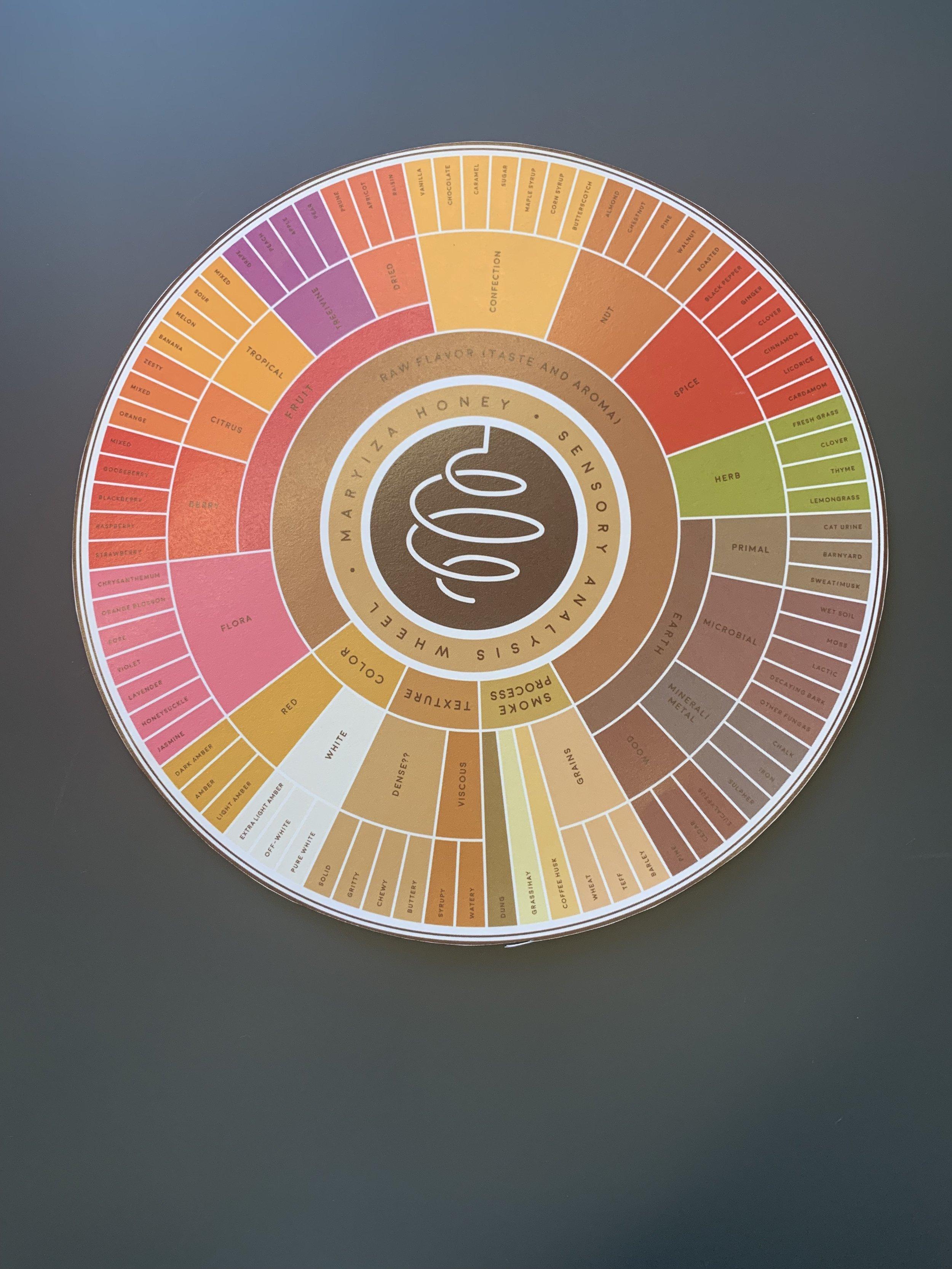 Honey Wheel .jpg