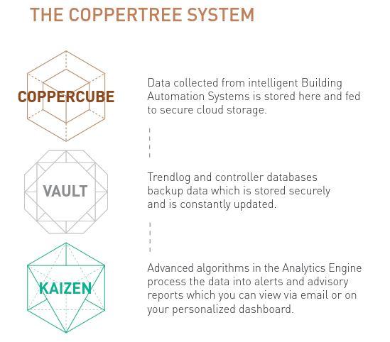 coppertreesystem.JPG