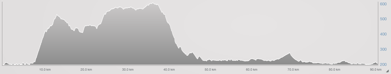 Ironman 70.3 WC bike course profile