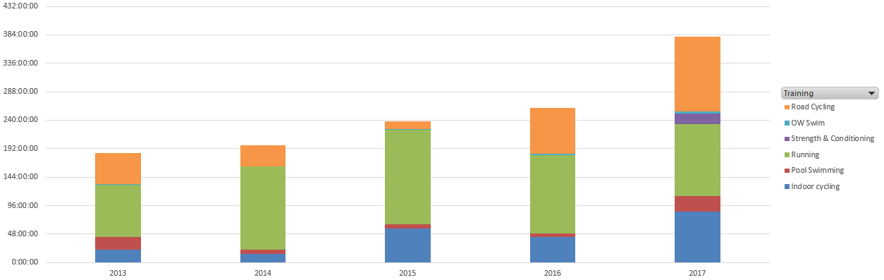 Training volume per year from 2013 to 2017