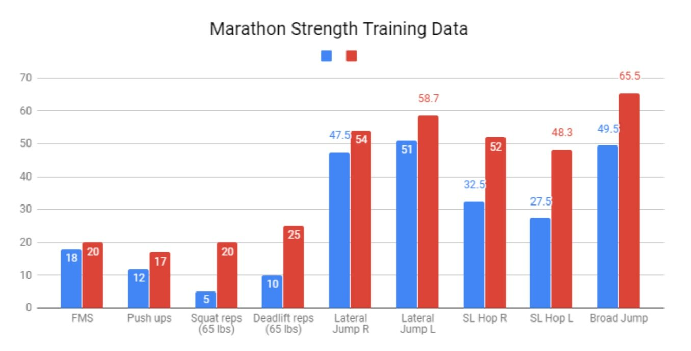 Marathon Strength Training Data