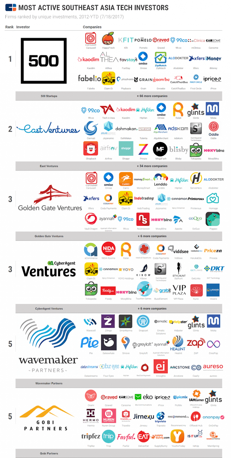 Most active VCs in SEA
