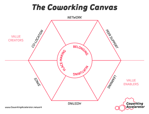 Above: The Coworking Canvas worksheet