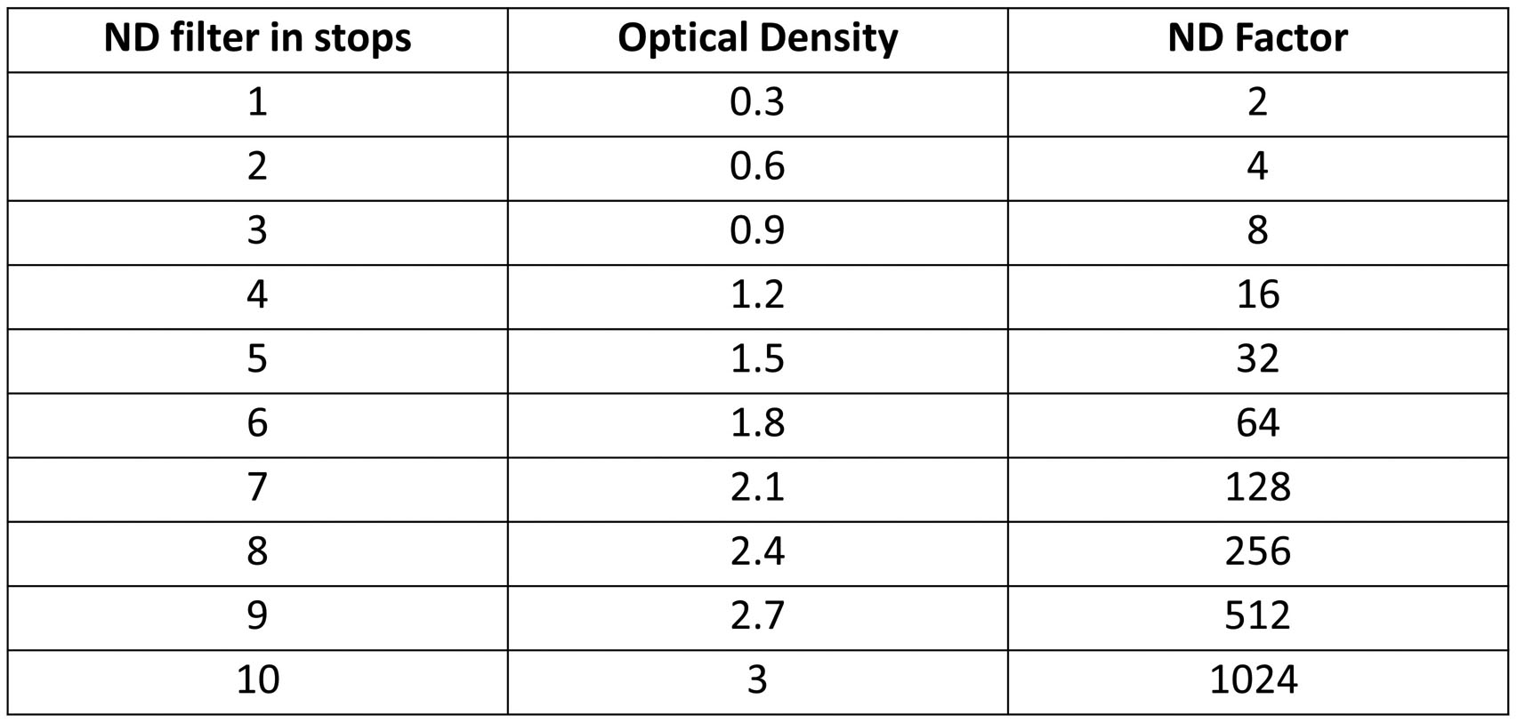 Stops, Optical Density and ND Factor equivalent chart