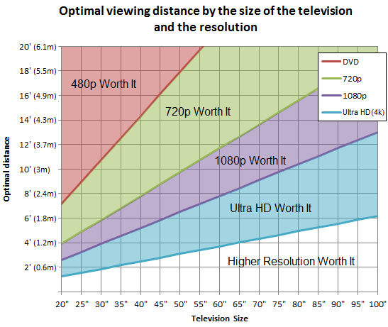 TV Optimal viewing distance