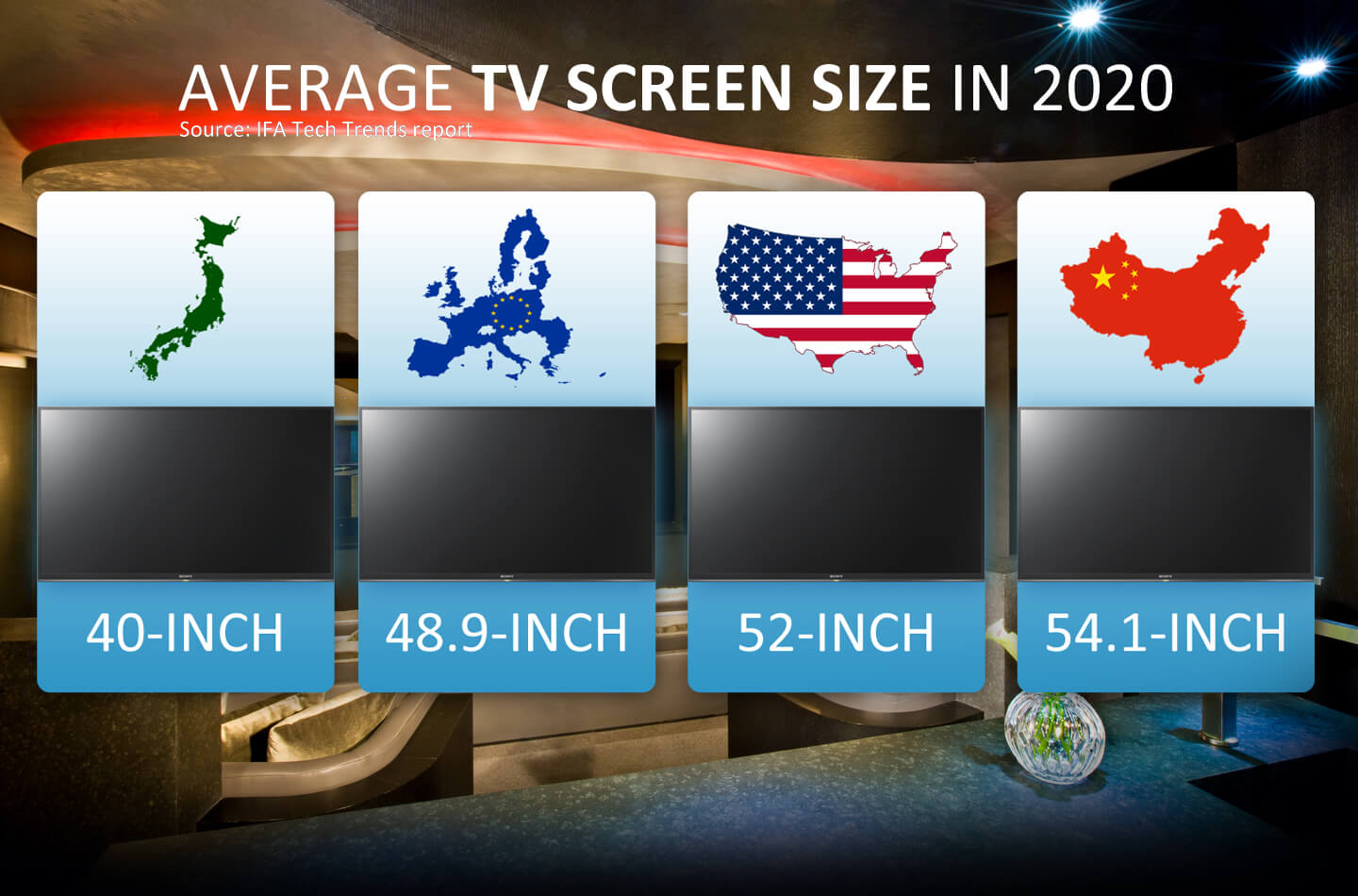 TV Size by Global Market