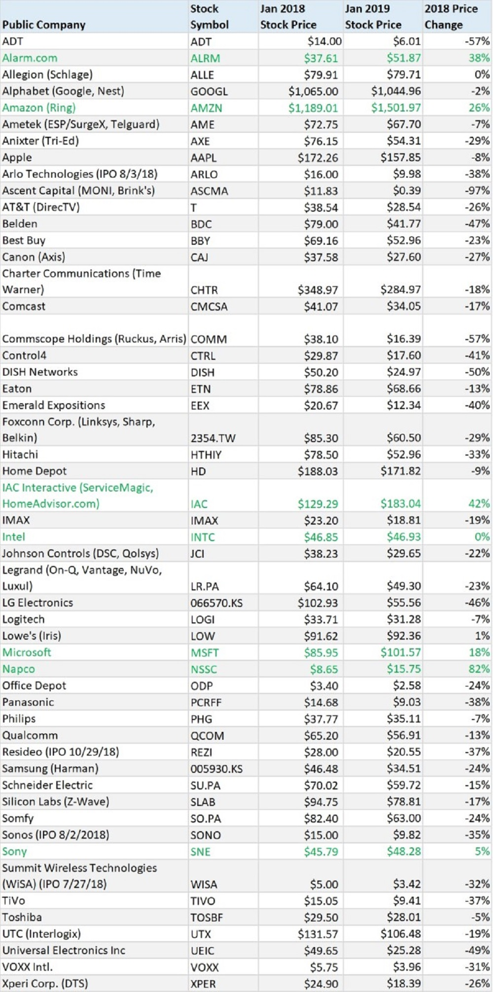 Smart Home Stock prices over 2018