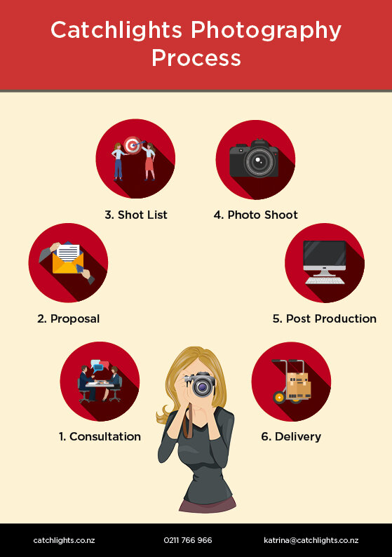 Catchlights Photography Process Infographic.jpg