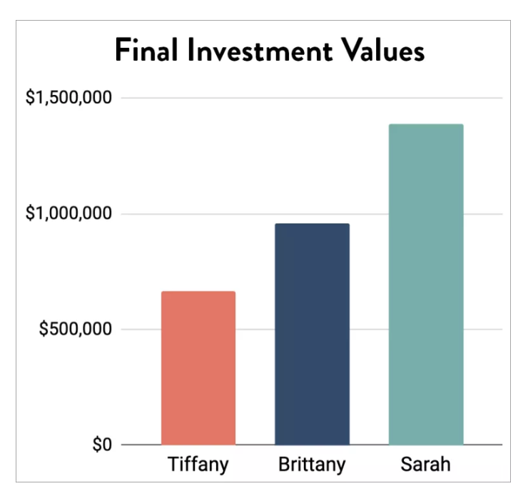 Guest post: Final investment values