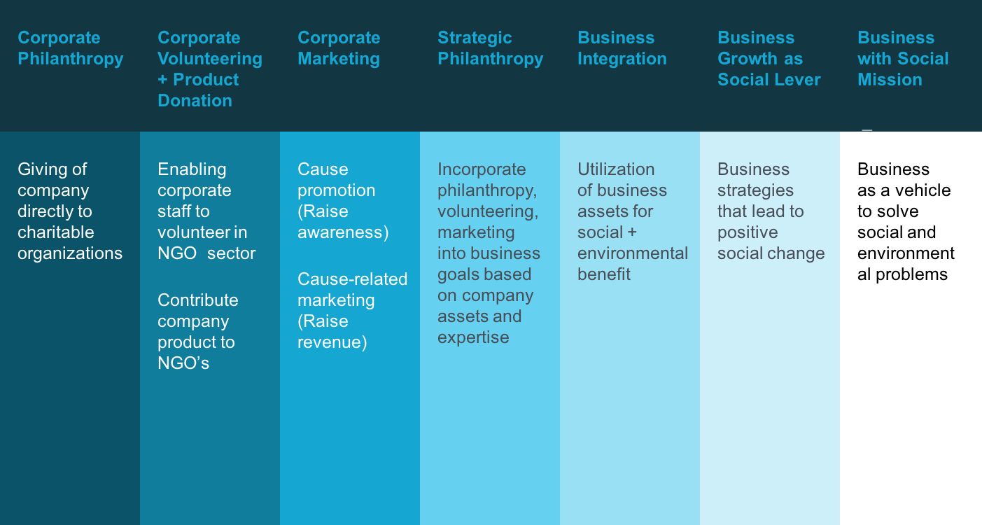 Moving from corporate social responsiblity to corporate social innovation.png