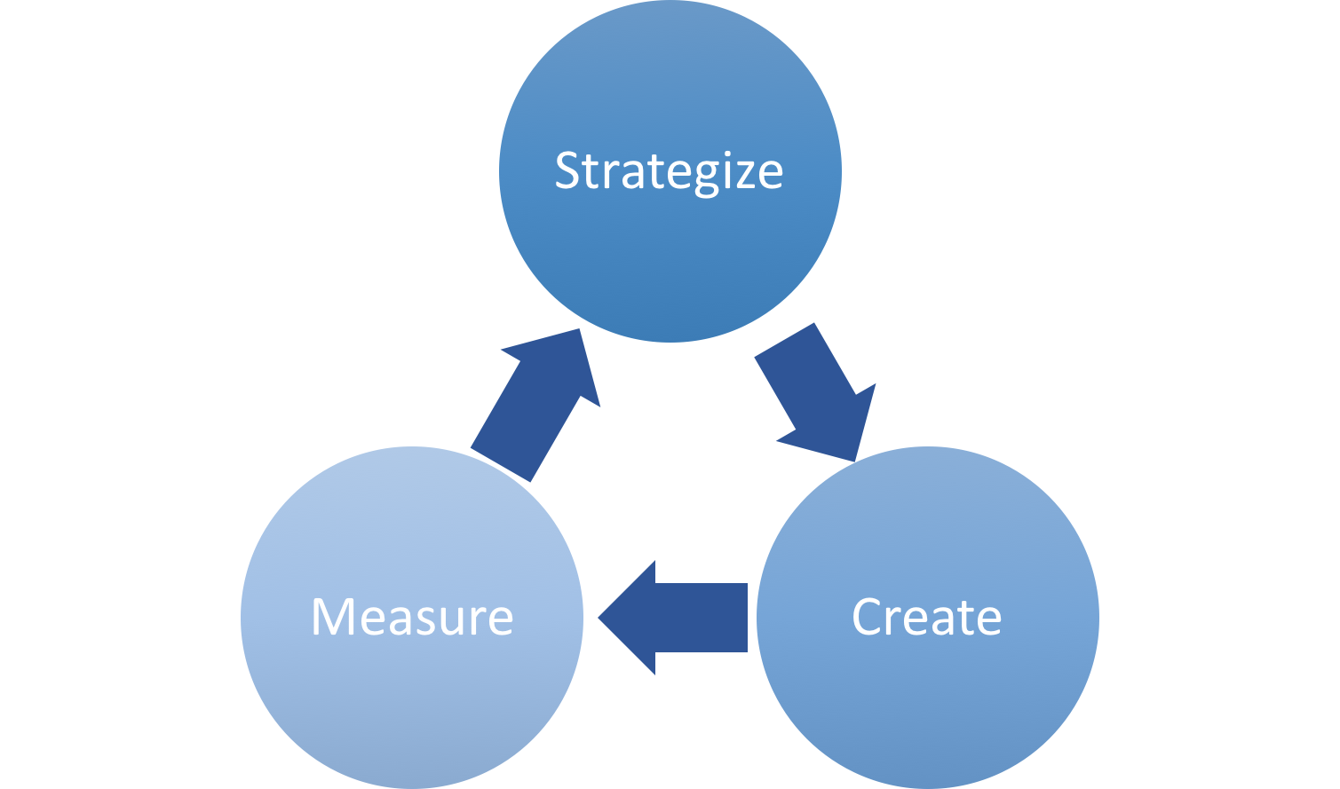 Content Strategy Process.png