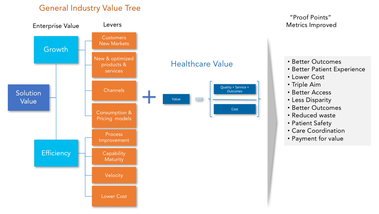 General-Industry-Value-Tree.png