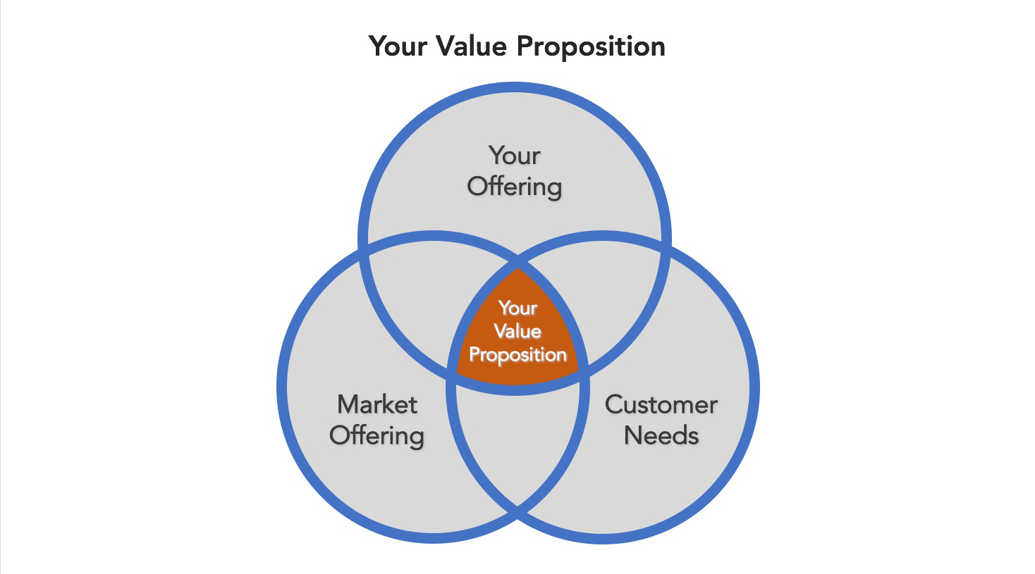 Your-Value-Proposition.png