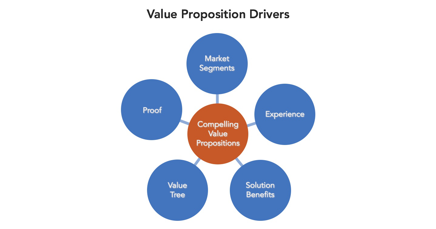 Value-Proposition-Drivers.png
