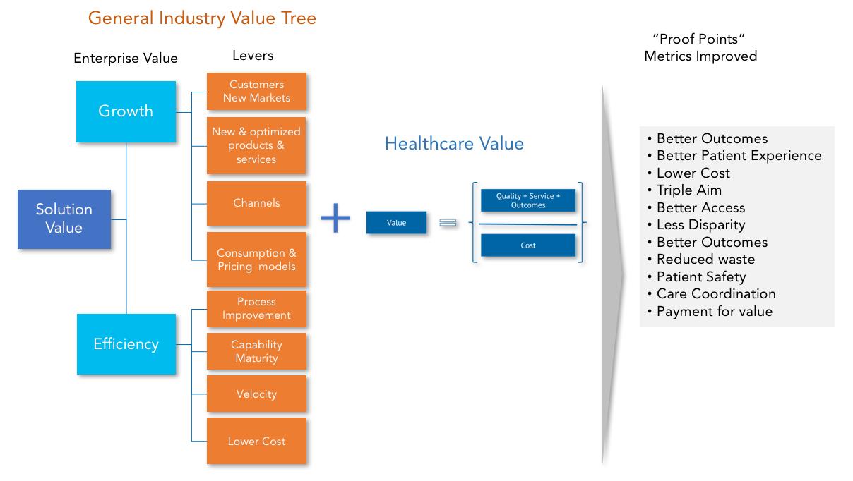 General Industry Value Tree