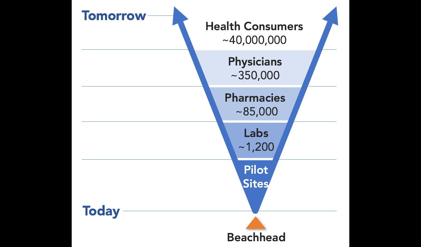 Healthcare niche markets