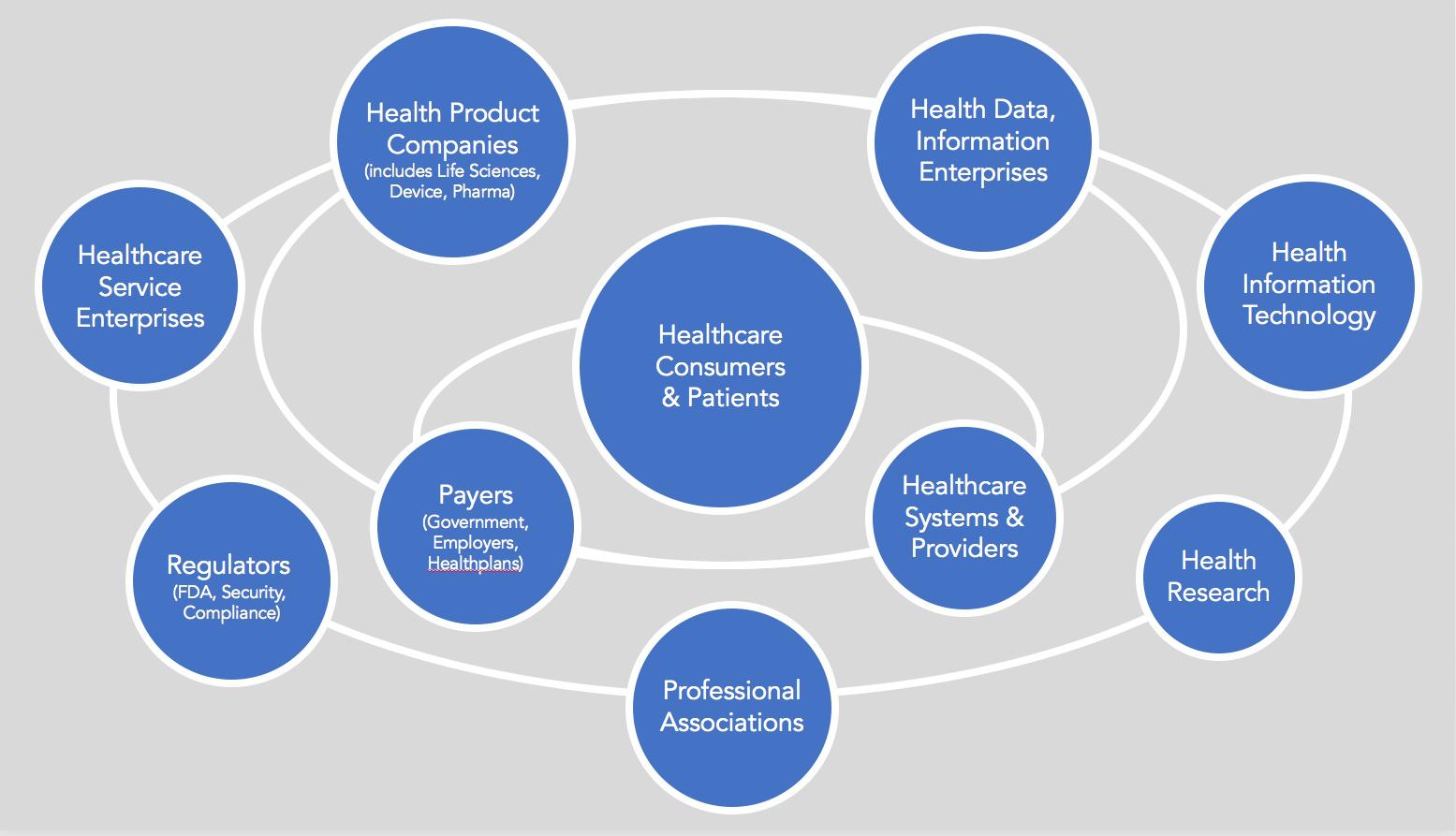 Healthcare Segments