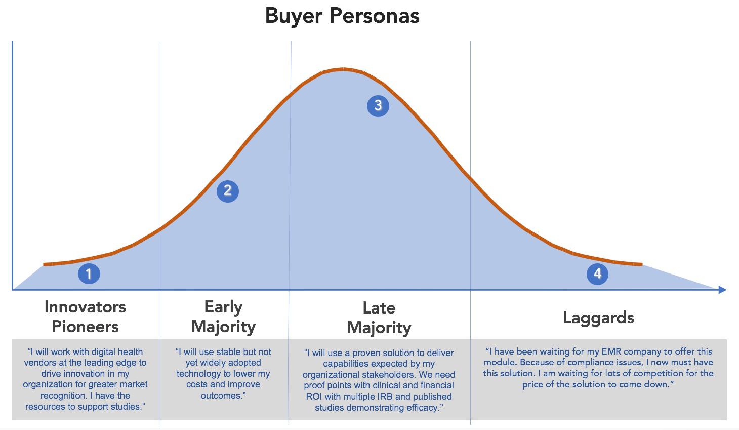 Buyer Personas Adoption Curve