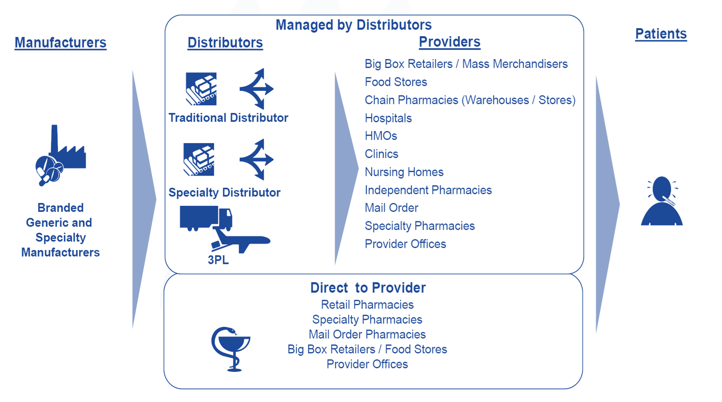 Pharmacy Distribution Channels