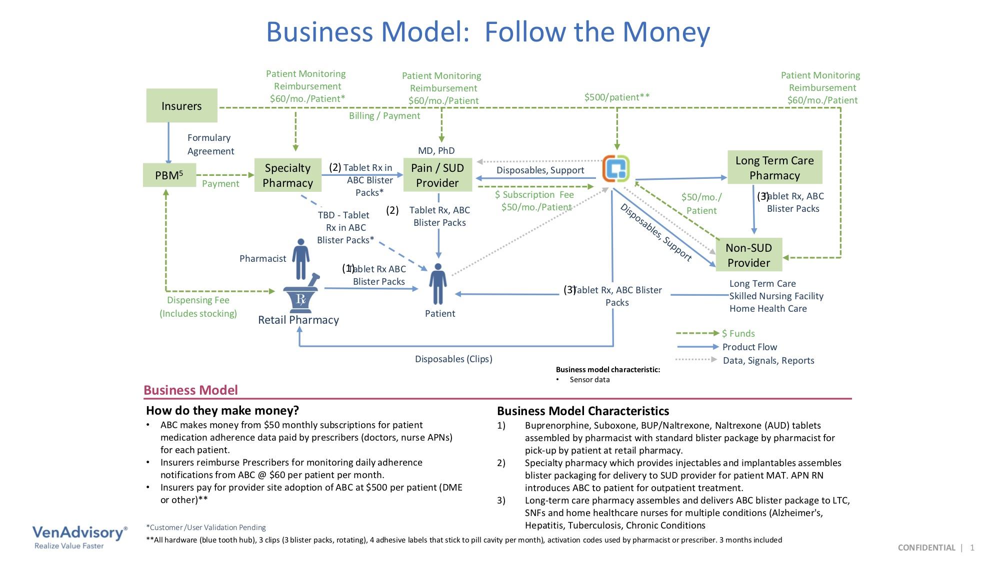 Follow-the-Money Business Model