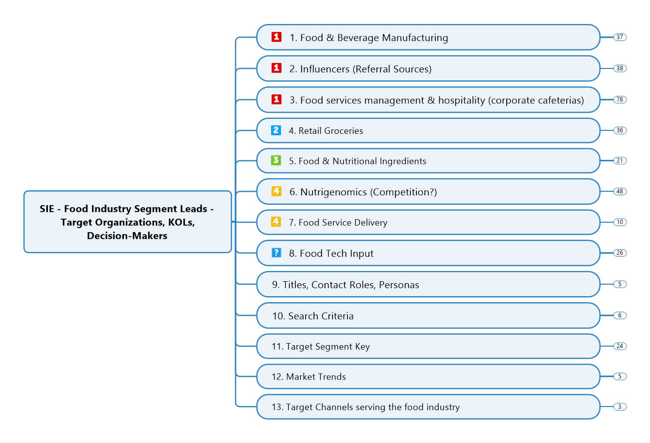 Target Customer Example 2 - Food KOL and Lead List