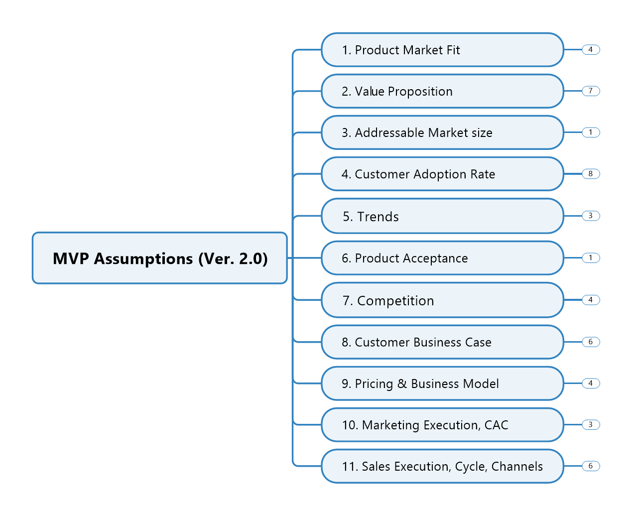 MVP GTM Assumptions