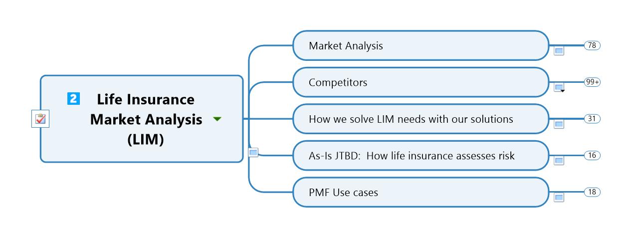 Life Insurance Market Analysis