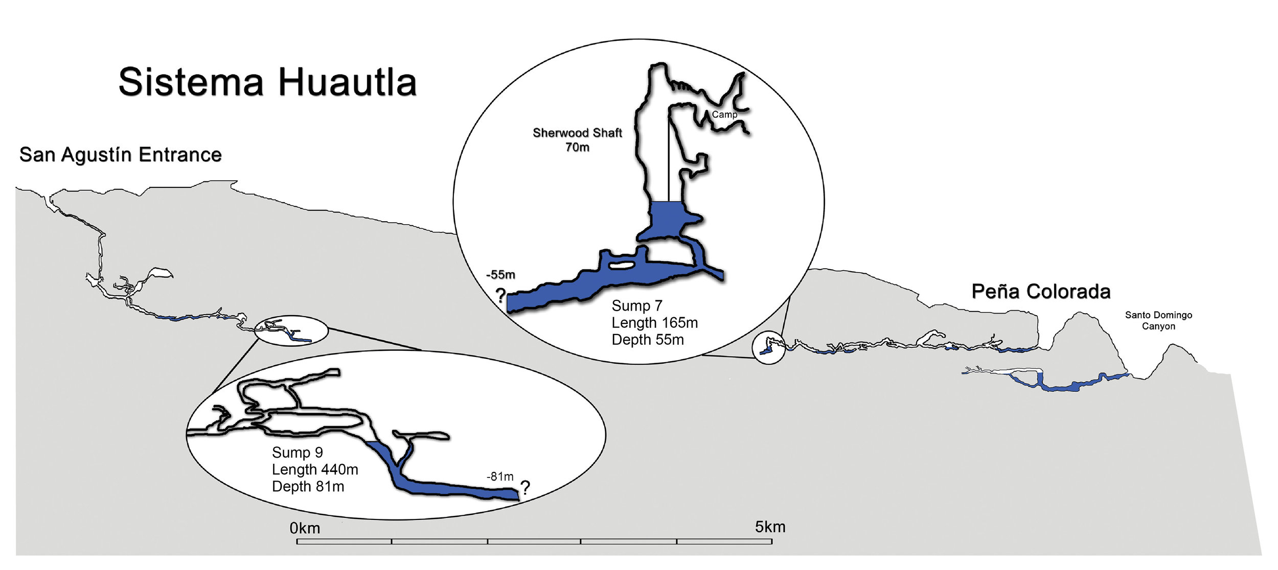 A schematic of Sistema Huautla (on the left) relative to its resurgence (on the far right) and the Pena Colorada, it's hypothesised fossil overflow resurgence. Only the most convenient/quickest route to Sump 9 is shown.