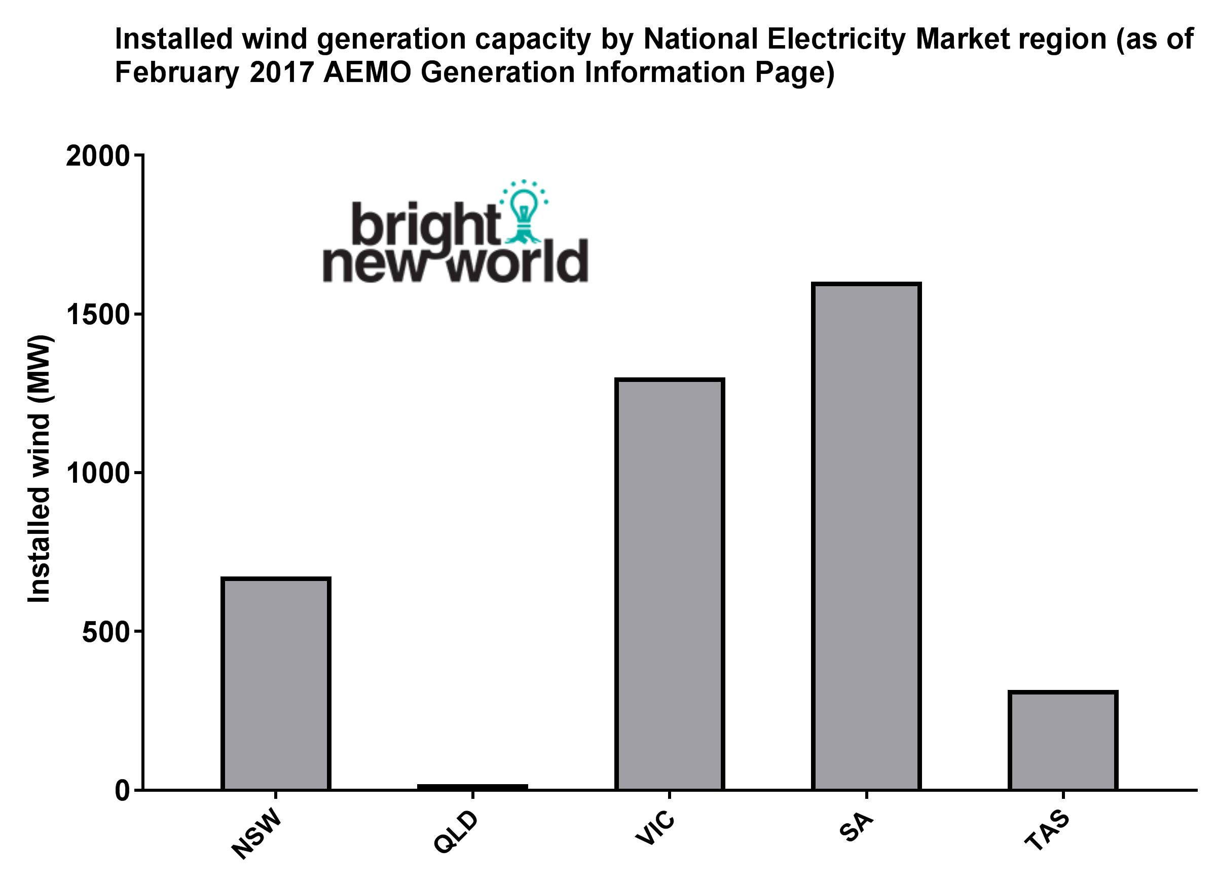 Australia's wind sector is concentrated in South Australia and Victoria which, with their correlated supply, means we are not taking advantage of our geography with adequate planning and intelligent policy.