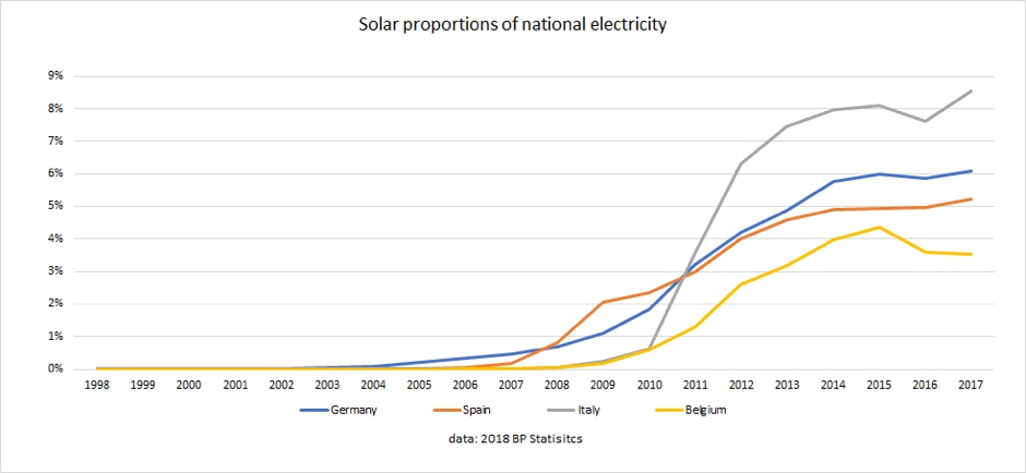 Solar_PV_proportions.png
