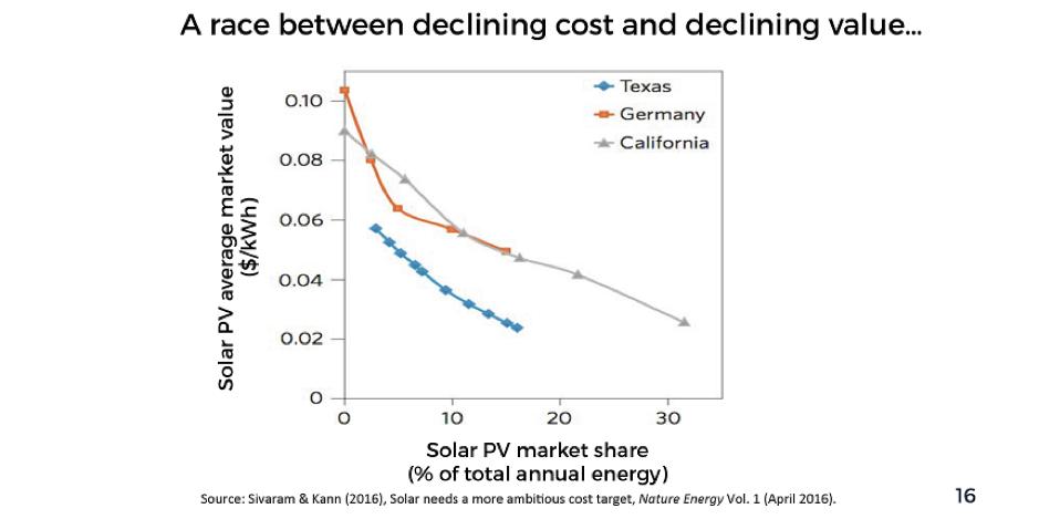 Source:  https://kleinmanenergy.upenn.edu/sites/default/files/Getting_to_Zero.pdf