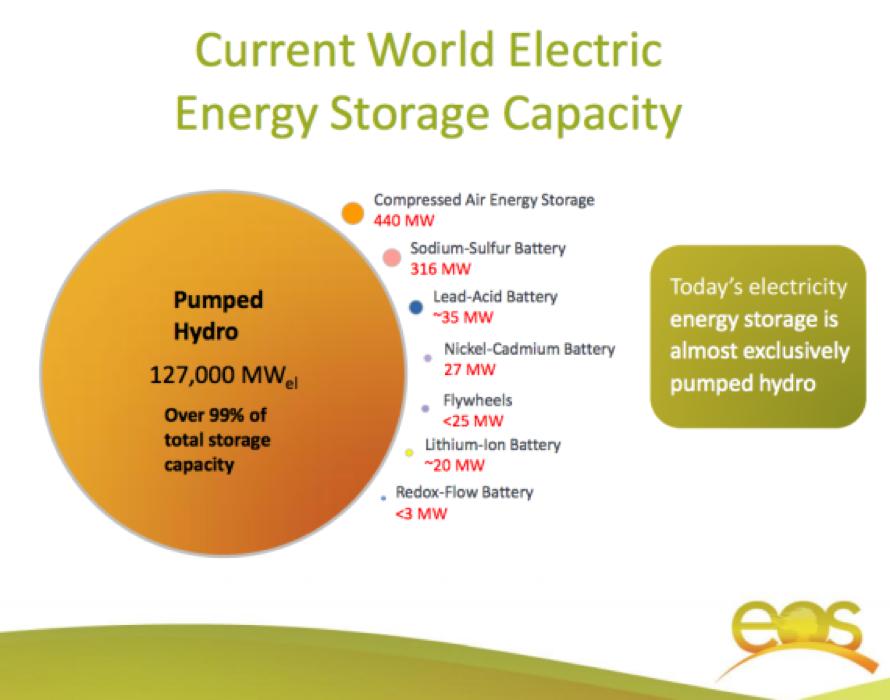 Global shares of energy storage technologies