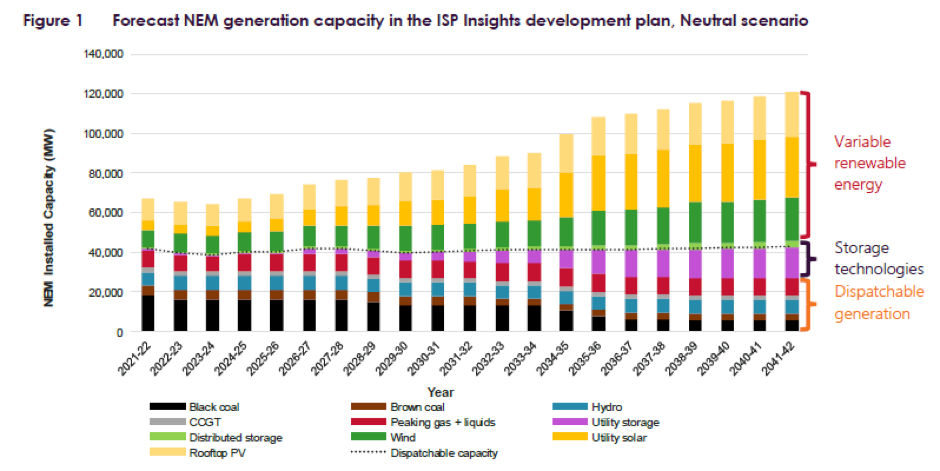 Forecast NEM generation capacity.png