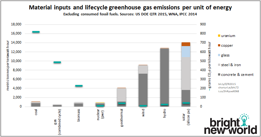 BNW-materials-emissions-chart.png