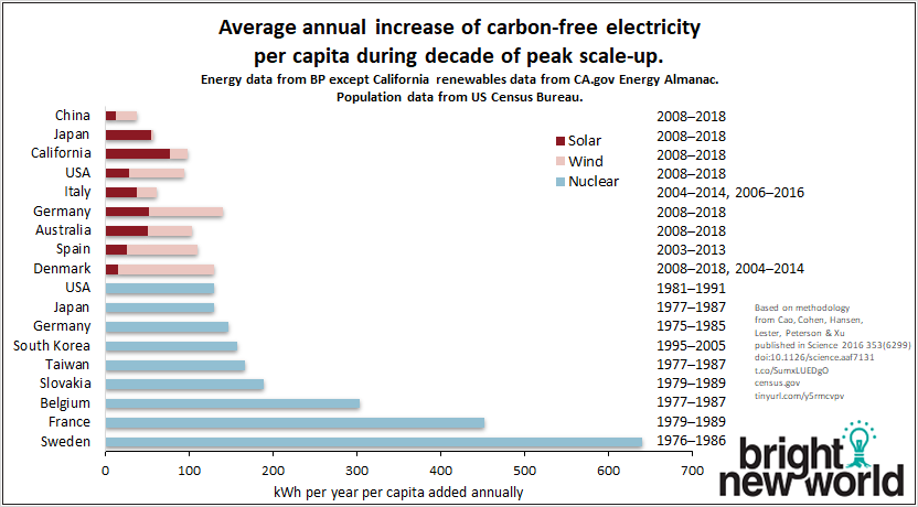 BNW-2018-Cao-kWh-year-capita-chart.png